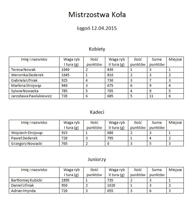 Wyniki zawodów o Tytu³ Mistrza Ko³a